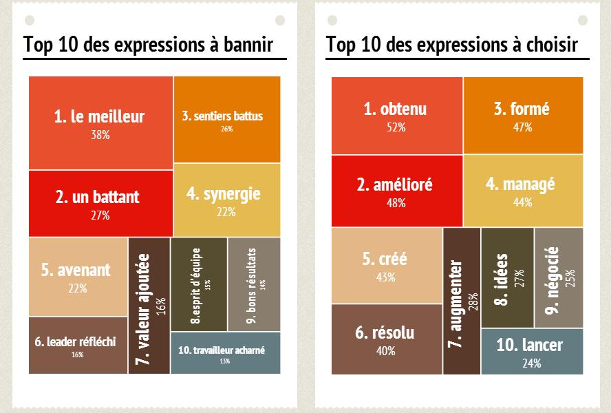 10 expressions  u00e0 exclure en entretien