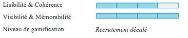 recrutement innovant - diagnostic neojobs
