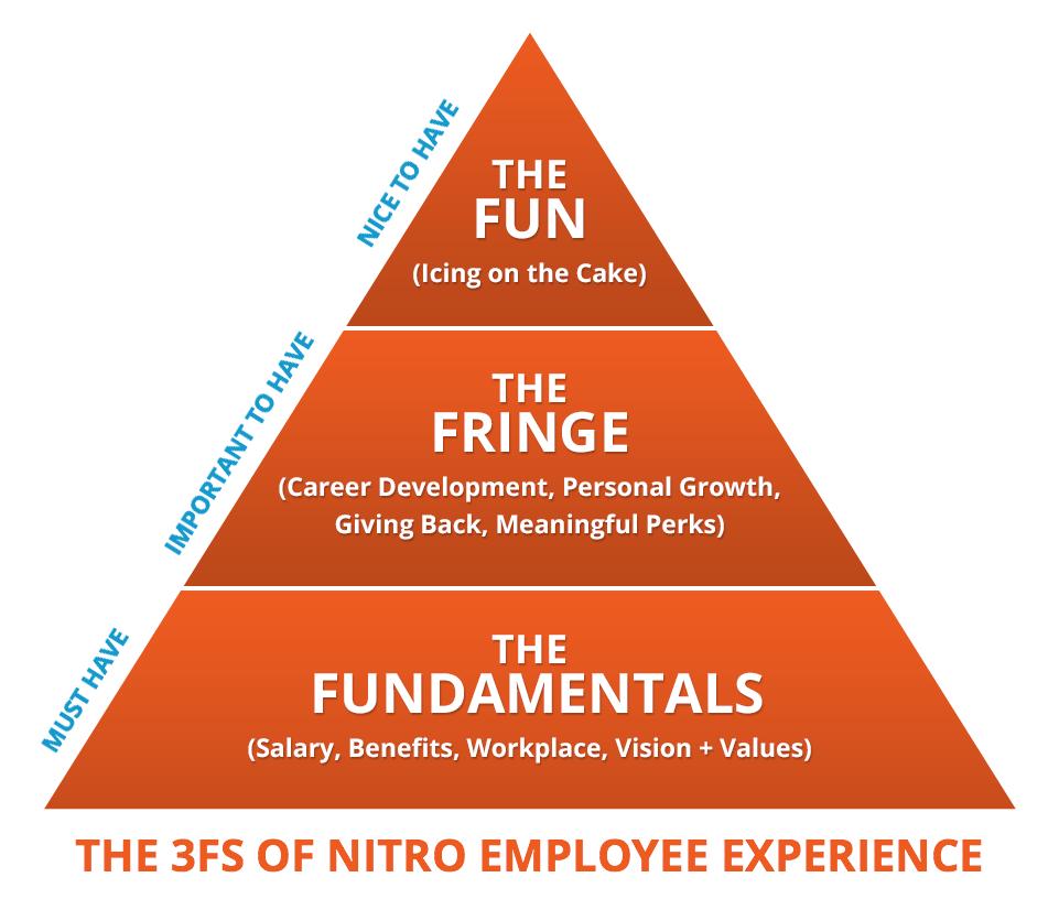 3-fs-of-nitro-employee-experience