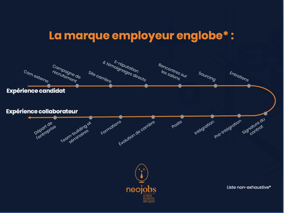 solutions marque employeur