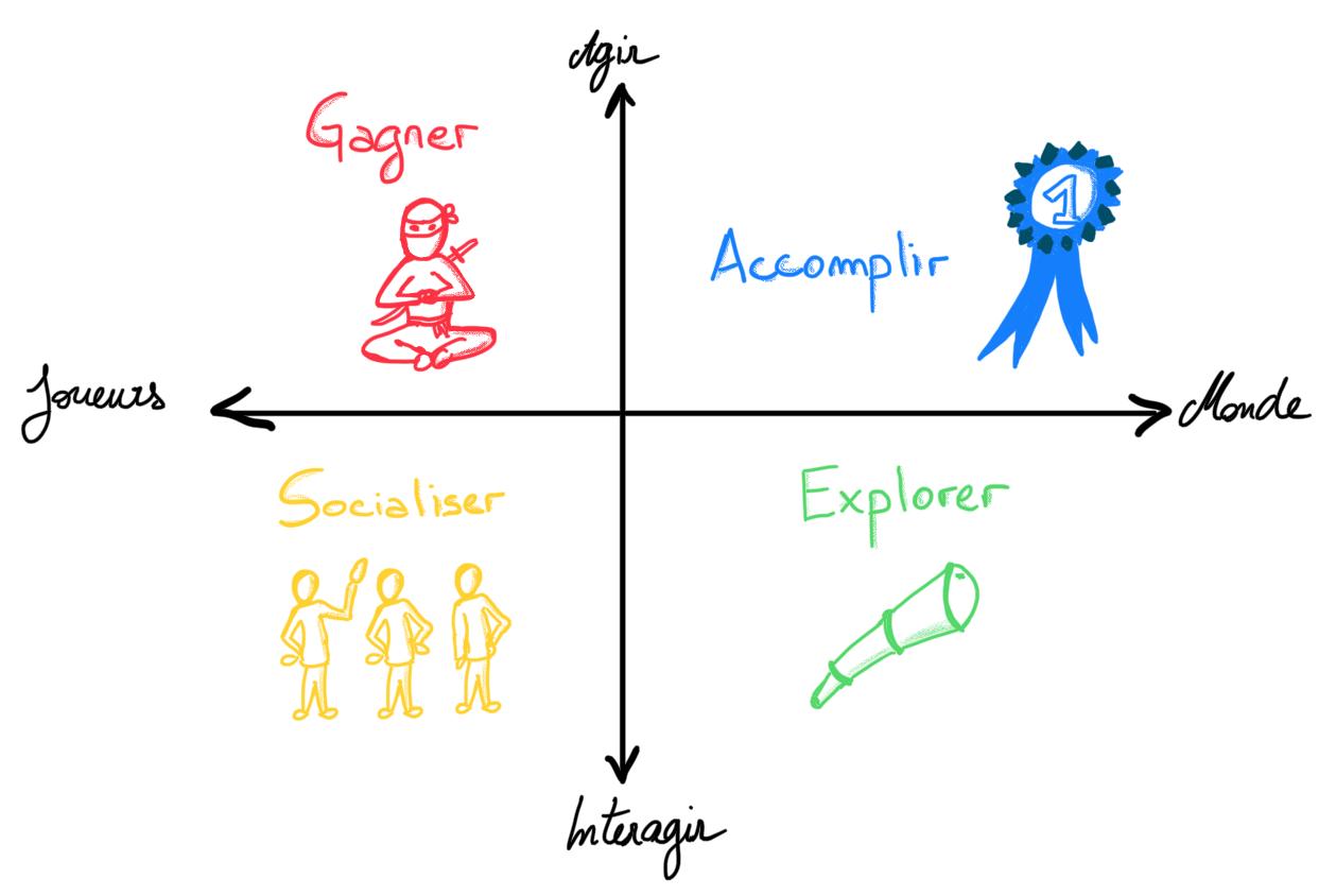 profils-joueurs-jeu dans les processus ressources humaines