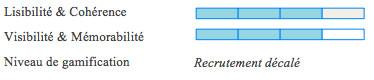 recrutement innovant - neojobs